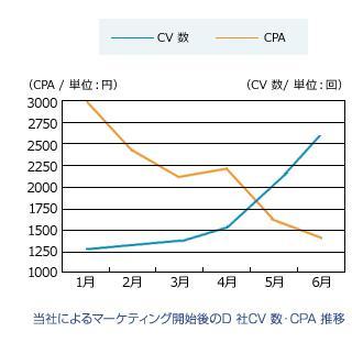 当社によるマーケティング開始後のD社CV数・CPA推移