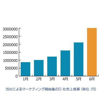 当社によるマーケティング開始後のD社売上推移(単位:円)